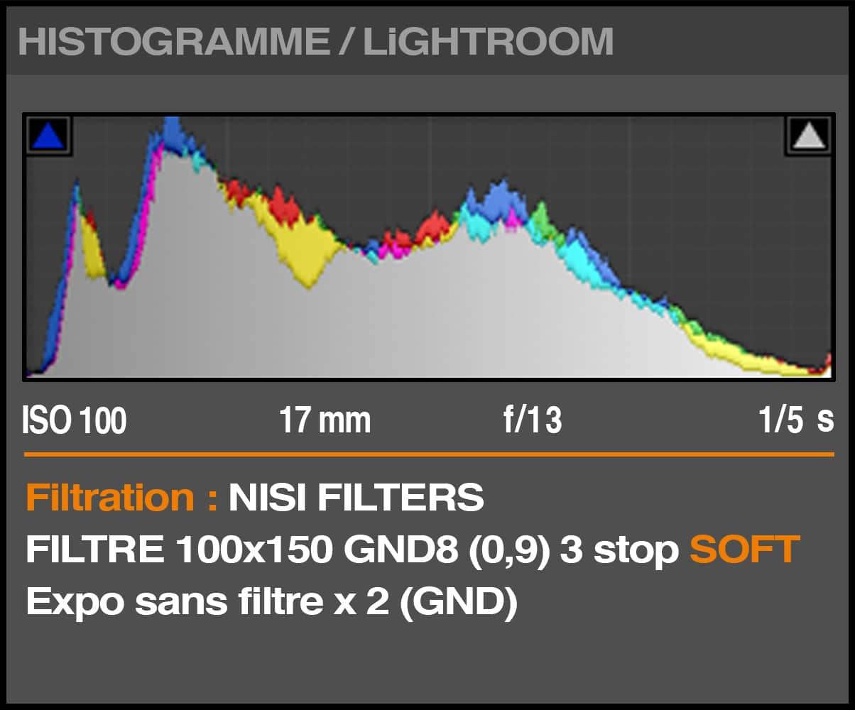 Filtre NiSi GND8 0.9 (3 Stops) SOFT HISTOGRAMME